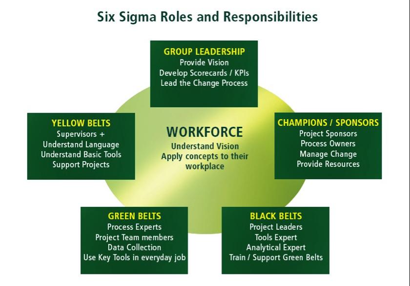 2.Roles